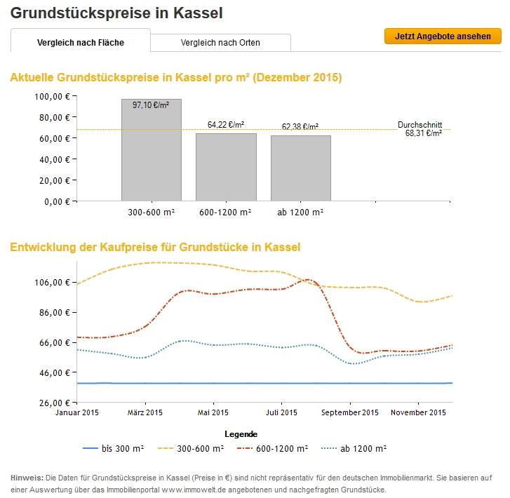 grunsstueckspreise_kassel_2015